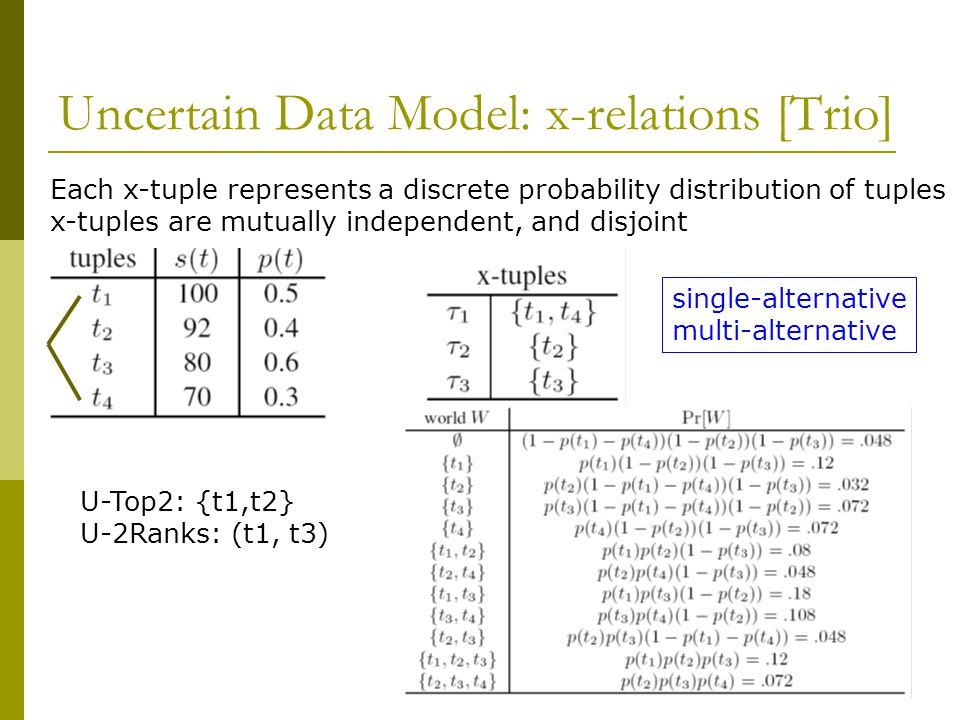 Soliman et al.' s Algorithms [SIC ' 07] t1 t2 t3 t4 t5 t6 t7 t8...
