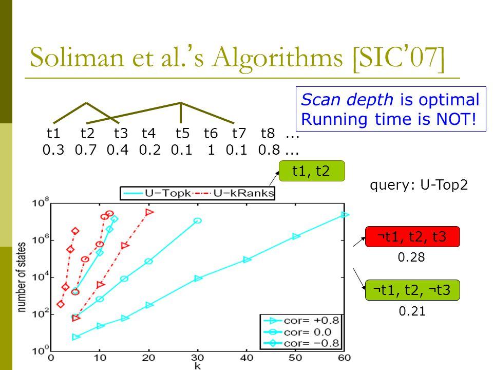 Soliman et al. ' s Algorithms [SIC ' 07] t1 t2 t3 t4 t5 t6 t7 t8...