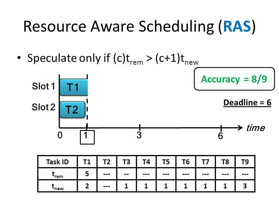 Resource Aware Scheduling (RAS) Speculate only if (c)t rem > (c+1)t new time T1 T2 T1 Slot 1 Slot 2 1 0 T6 T3 T4 T5 3 6 T7 T8 Task IDT1T2T3T4T5T6T7T8T9 t rem 5-------- t new 2---1111113 T1 Deadline = 6 Accuracy = 8/9