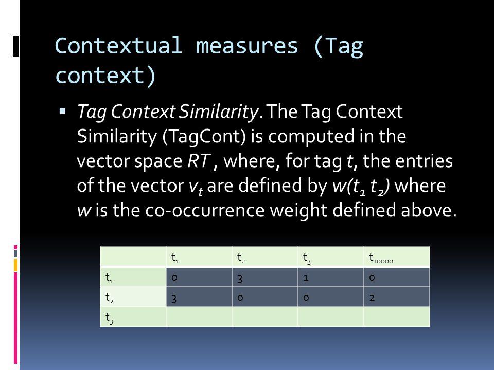 Contextual measures (Tag context)  Tag Context Similarity.