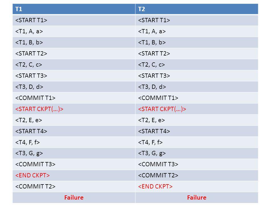 T1T2 Failure