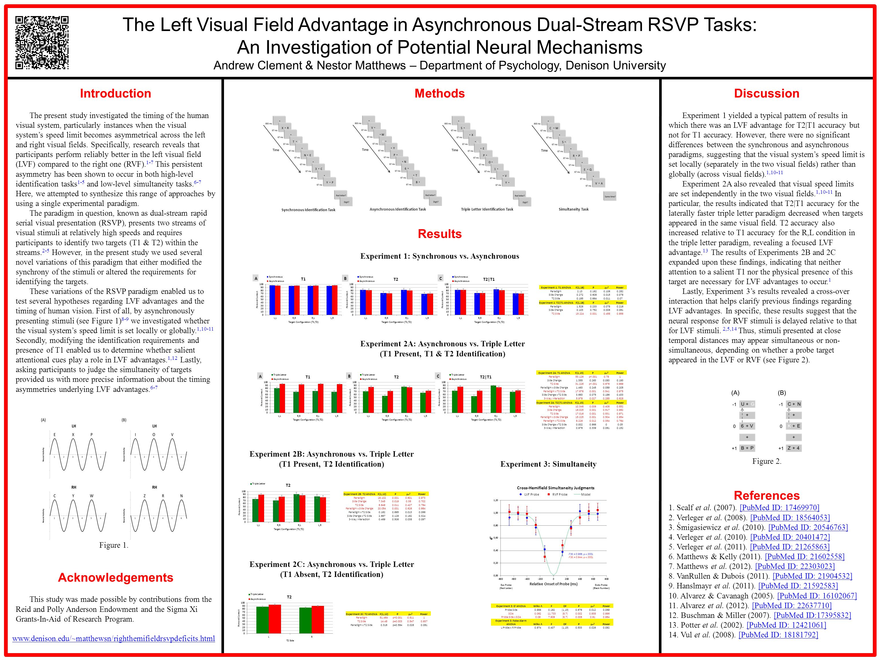 The Left Visual Field Advantage in Asynchronous Dual-Stream RSVP Tasks: An Investigation of Potential Neural Mechanisms Andrew Clement & Nestor Matthews – Department of Psychology, Denison University Discussion Experiment 1 yielded a typical pattern of results in which there was an LVF advantage for T2|T1 accuracy but not for T1 accuracy.