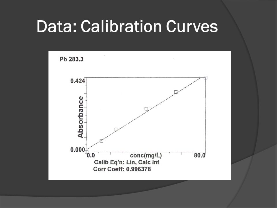 Data: Calibration Curves