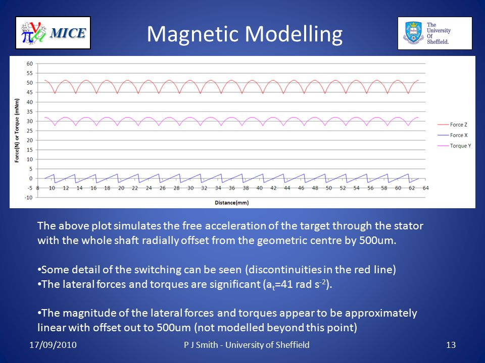 MICE Magnetic Modelling 17/09/2010P J Smith - University of Sheffield13 The above plot simulates the free acceleration of the target through the stator with the whole shaft radially offset from the geometric centre by 500um.