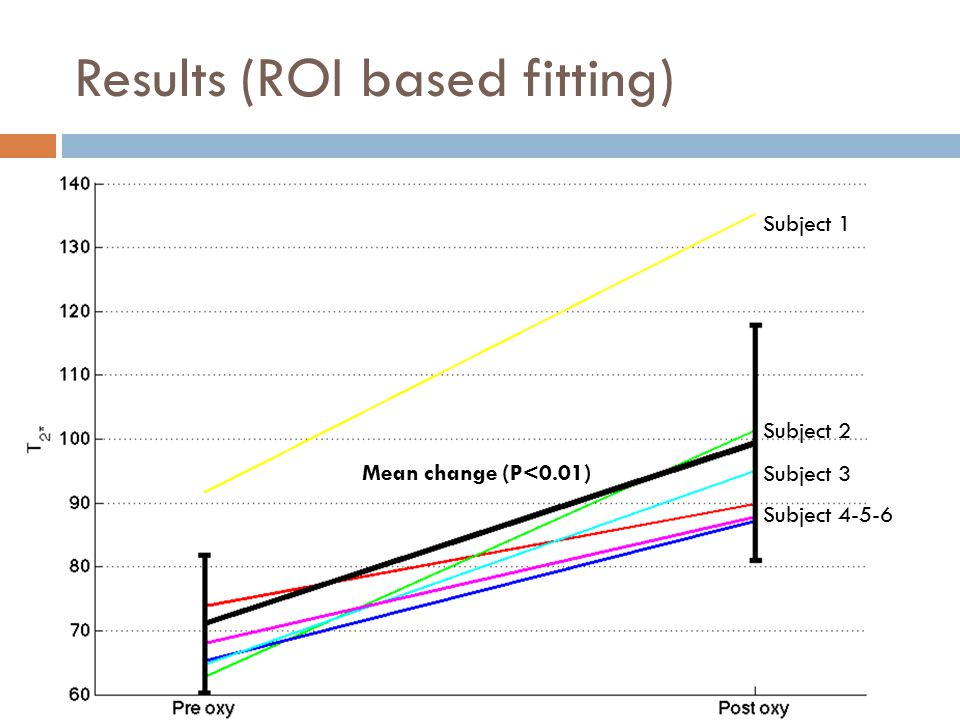 Results (ROI based fitting) Subject 1 Subject 2 Subject 3 Subject 4-5-6 Mean change (P<0.01)