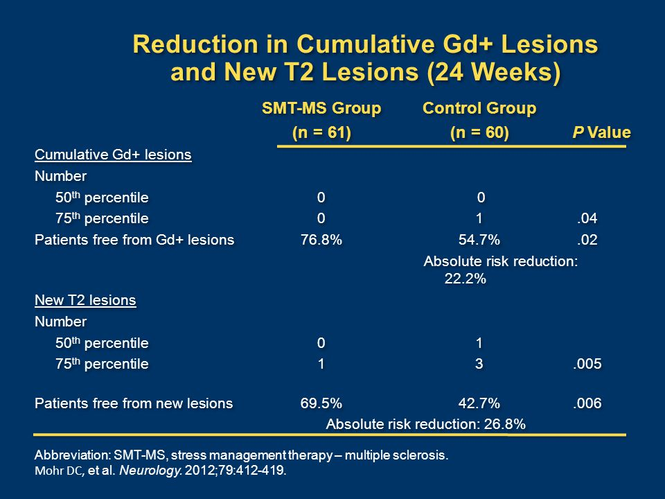 Reduction in Cumulative Gd+ Lesions and New T2 Lesions (24 Weeks) SMT-MS GroupControl Group (n = 61)(n = 60) P Value Cumulative Gd+ lesions Number 50 th percentile0 0 75 th percentile01.04 Patients free from Gd+ lesions76.8%54.7%.02 Absolute risk reduction: 22.2% New T2 lesions Number 50 th percentile01 75 th percentile13.005 Patients free from new lesions69.5%42.7%.006 Absolute risk reduction: 26.8% SMT-MS GroupControl Group (n = 61)(n = 60) P Value Cumulative Gd+ lesions Number 50 th percentile0 0 75 th percentile01.04 Patients free from Gd+ lesions76.8%54.7%.02 Absolute risk reduction: 22.2% New T2 lesions Number 50 th percentile01 75 th percentile13.005 Patients free from new lesions69.5%42.7%.006 Absolute risk reduction: 26.8% Abbreviation: SMT-MS, stress management therapy – multiple sclerosis.