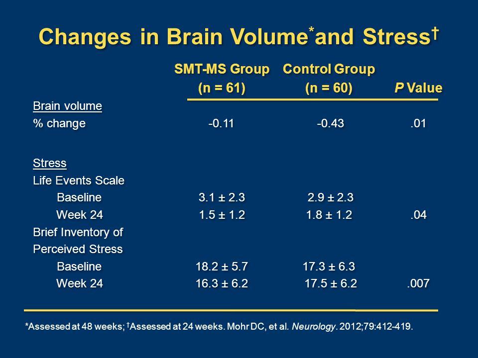 Changes in Brain Volume * and Stress † SMT-MS GroupControl Group (n = 61)(n = 60)P Value Brain volume % change-0.11 -0.43.01 Stress Life Events Scale