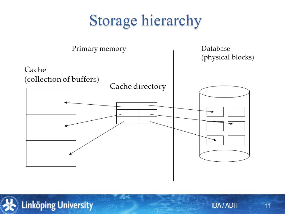 IDA / ADIT 11 Database (physical blocks) Cache directory Cache (collection of buffers) Primary memory Storage hierarchy Storage hierarchy