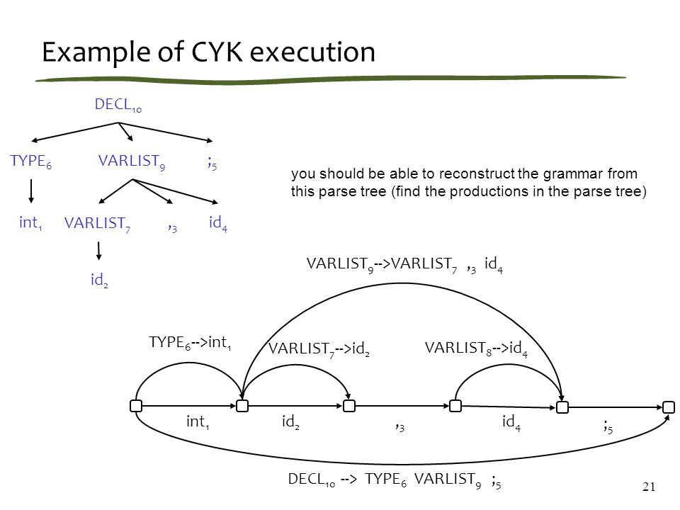 Example of CYK execution int 1 id 2 id 4 TYPE 6 -->int 1,3,3 DECL 10 --> TYPE 6 VARLIST 9 ; 5 ;5;5 VARLIST 9 -->VARLIST 7, 3 id 4 VARLIST 7 -->id 2 VARLIST 8 -->id 4 DECL 10 TYPE 6 VARLIST 9 VARLIST 7 id 2,3,3 id 4 ;5;5 int 1 21 you should be able to reconstruct the grammar from this parse tree (find the productions in the parse tree)