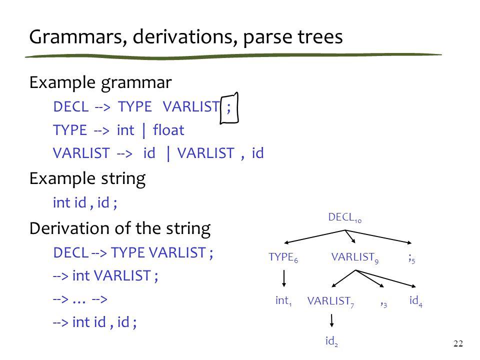 Grammars, derivations, parse trees Example grammar DECL --> TYPE VARLIST ; TYPE --> int | float VARLIST --> id | VARLIST, id Example string int id, id ; Derivation of the string DECL --> TYPE VARLIST ; --> int VARLIST ; --> … --> --> int id, id ; 22 DECL 10 TYPE 6 VARLIST 9 VARLIST 7 id 2,3,3 id 4 ;5;5 int 1