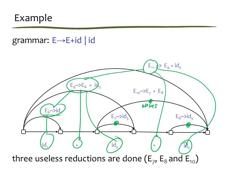 Example grammar: E → E+id | id three useless reductions are done (E 7, E 8 and E 10 ) id 1 ++ E 6 -->id 1 id 3 E 11 --> E 9 + id 5 id 5 E 9 -->E 6 + id 3 E 8 -->id 5 E 7 -->id 3 E 10 -->E 7 + E 8