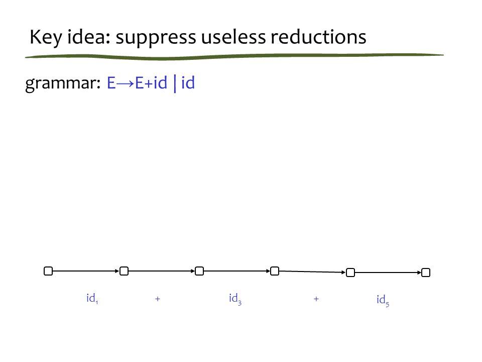Key idea: suppress useless reductions grammar: E → E+id | id id 1 ++id 3 id 5