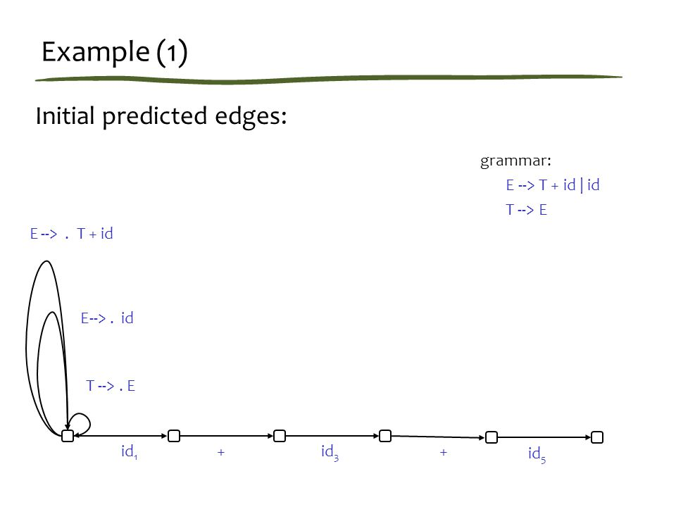 Example (1) Initial predicted edges: id 1 ++ E-->.