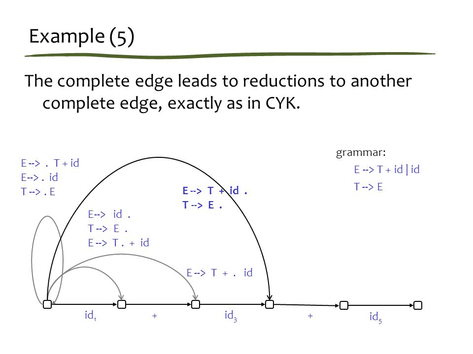 Example (5) The complete edge leads to reductions to another complete edge, exactly as in CYK.