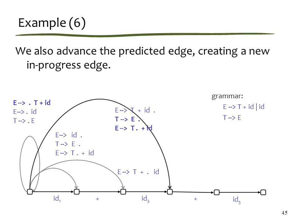 Example (6) We also advance the predicted edge, creating a new in-progress edge.