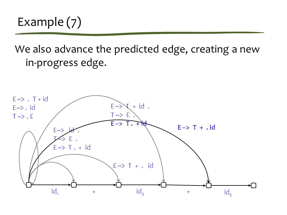 Example (7) We also advance the predicted edge, creating a new in-progress edge.
