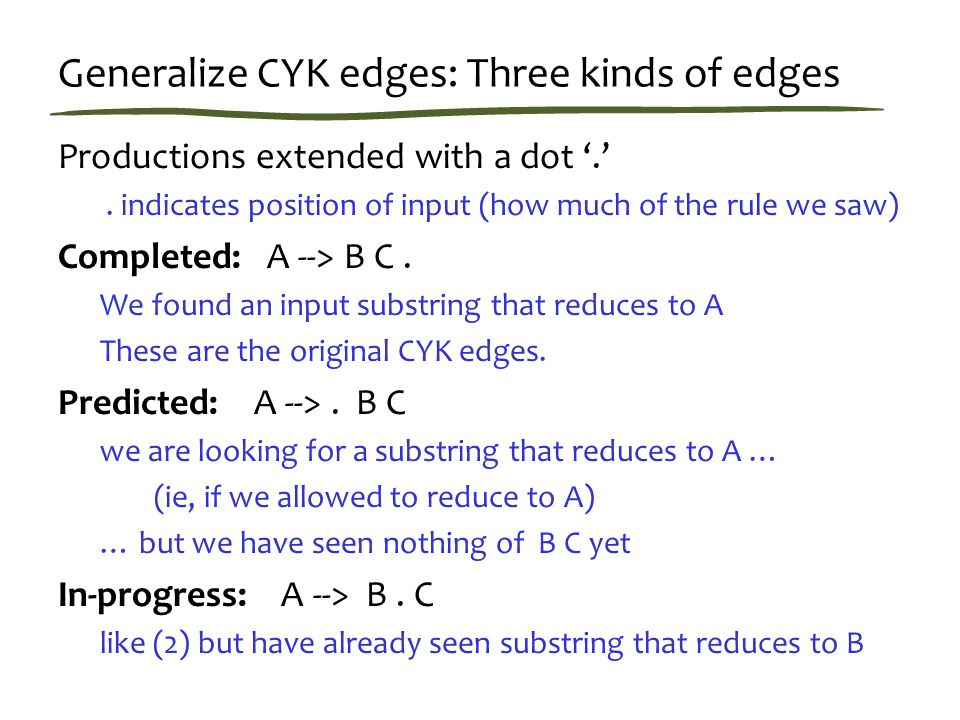 Generalize CYK edges: Three kinds of edges Productions extended with a dot '.'.
