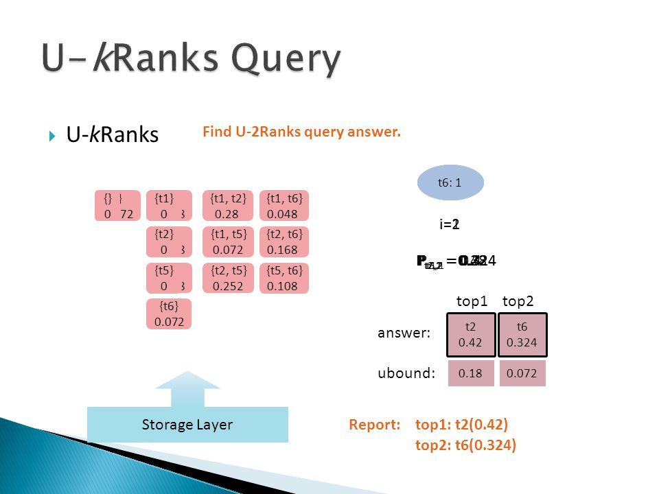 U-kRanks i=1i=2 {} 1 {} 0.6 {} 0.18 Find U-2Ranks query answer.
