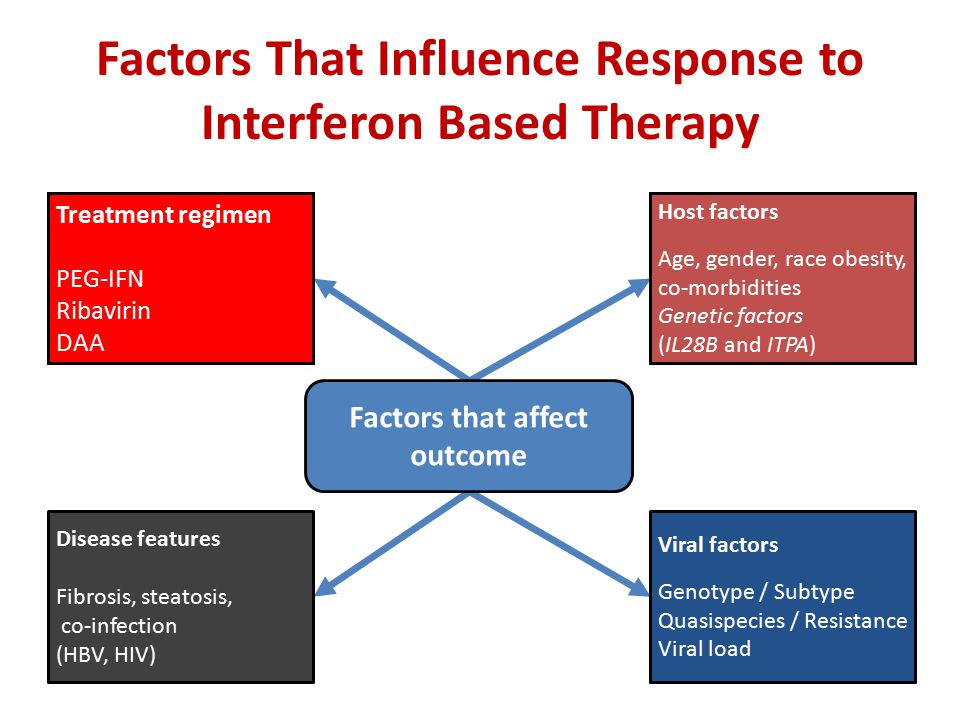 Factors that affect outcome Treatment regimen PEG-IFN Ribavirin DAA Host factors Age, gender, race obesity, co-morbidities Genetic factors (IL28B and ITPA) Disease features Fibrosis, steatosis, co-infection (HBV, HIV) Viral factors Genotype / Subtype Quasispecies / Resistance Viral load Factors That Influence Response to Interferon Based Therapy