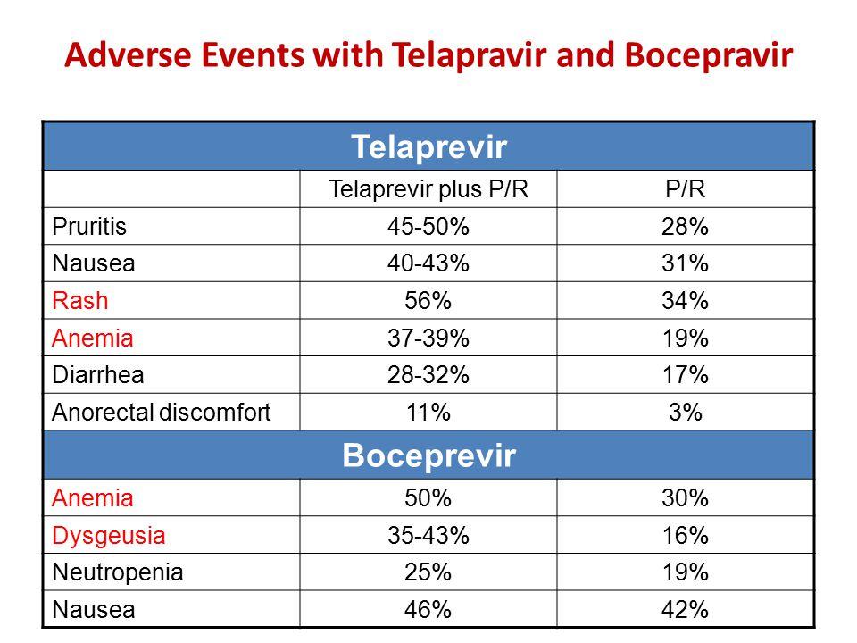 Adverse Events with Telapravir and Bocepravir Telaprevir Telaprevir plus P/RP/R Pruritis45-50%28% Nausea40-43%31% Rash56%34% Anemia37-39%19% Diarrhea2