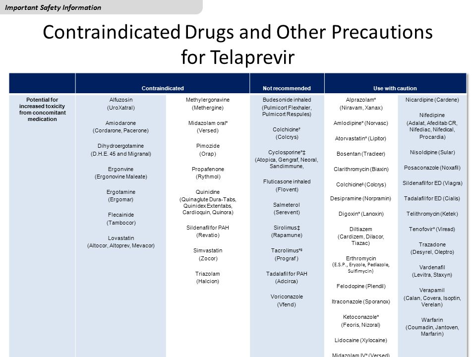 Contraindicated Drugs and Other Precautions for Telaprevir *These interactions have been studied; † Impaired renal/hepatic function; ‡ No clinical data are available regarding the treatment of organ transplant patients with TRADENAME in combination with peg-IFN/RBV.