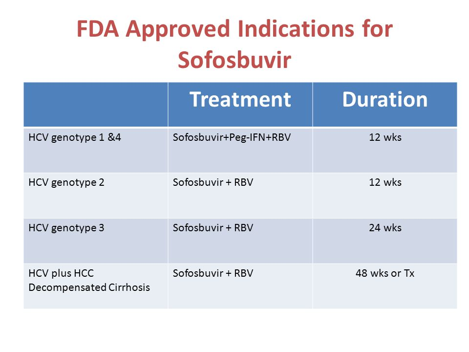 FDA Approved Indications for Sofosbuvir TreatmentDuration HCV genotype 1 &4Sofosbuvir+Peg-IFN+RBV12 wks HCV genotype 2Sofosbuvir + RBV12 wks HCV genotype 3Sofosbuvir + RBV24 wks HCV plus HCC Decompensated Cirrhosis Sofosbuvir + RBV48 wks or Tx