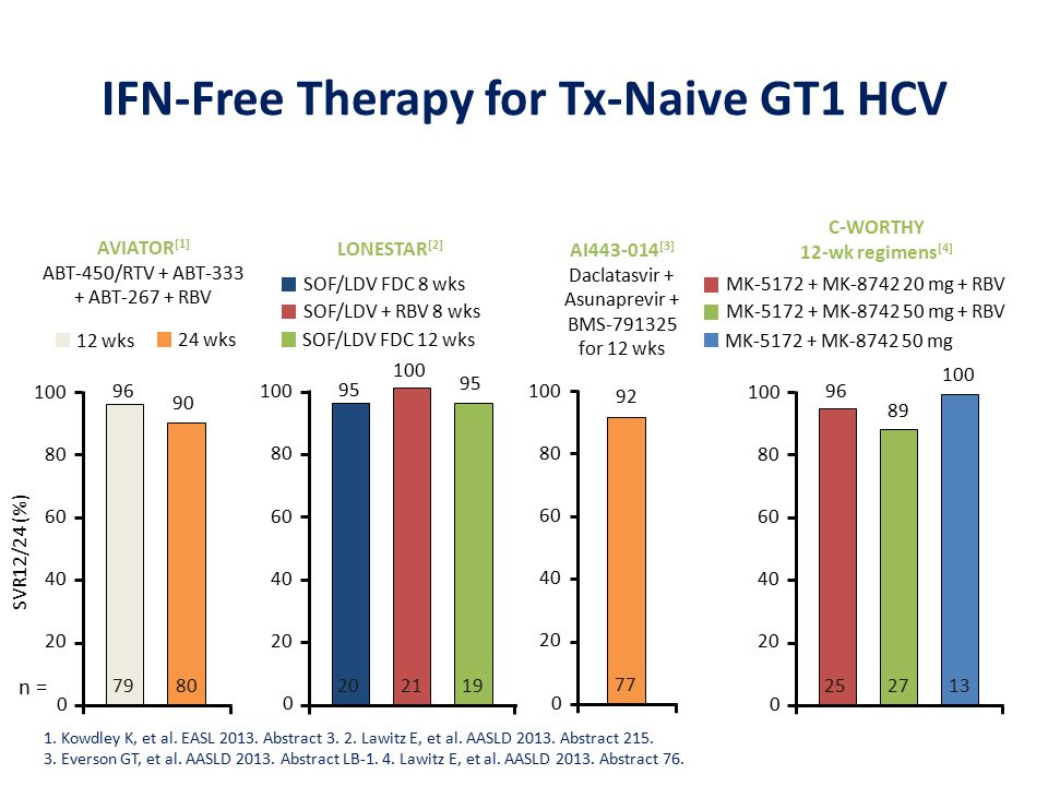 IFN-Free Therapy for Tx-Naive GT1 HCV 1. Kowdley K, et al.