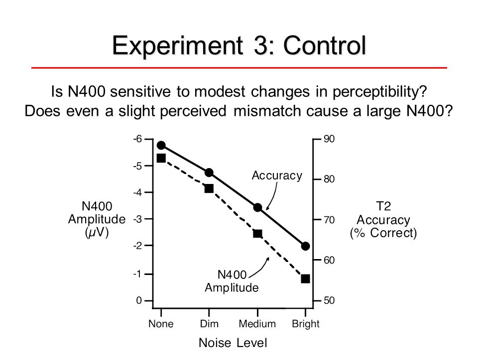 Experiment 3: Control Is N400 sensitive to modest changes in perceptibility.
