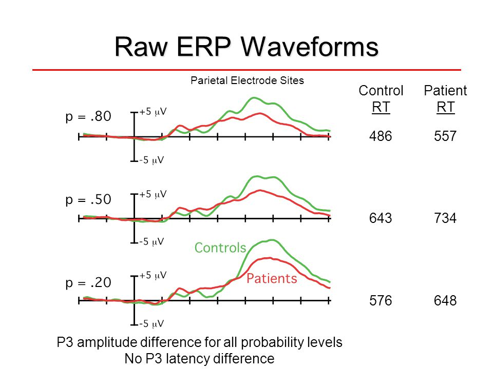 Raw ERP Waveforms P3 amplitude difference for all probability levels No P3 latency difference Control RT Patient RT 486557 643734 576648 Parietal Elec