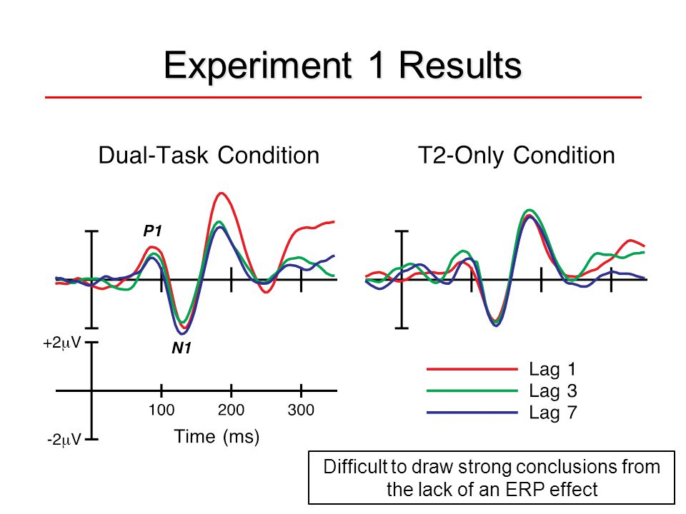 Experiment 2: N400 How to demonstrate that T2 was fully identified.