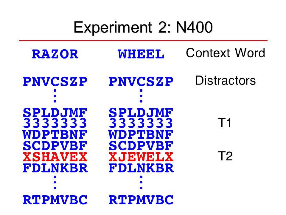 LRP: Contra Minus Ipsi Significant amplitude difference Significant onset latency difference Significant amplitude difference Marginally significant onset latency difference C3/C4 Electrode Sites