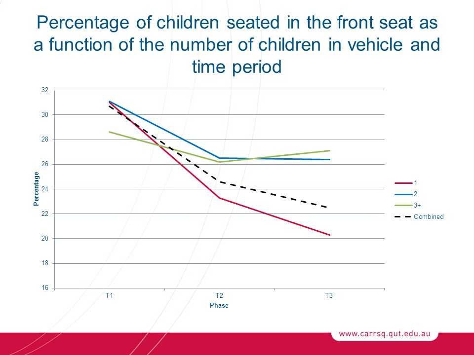 Percentage of children seated in the front seat as a function of the number of children in vehicle and time period