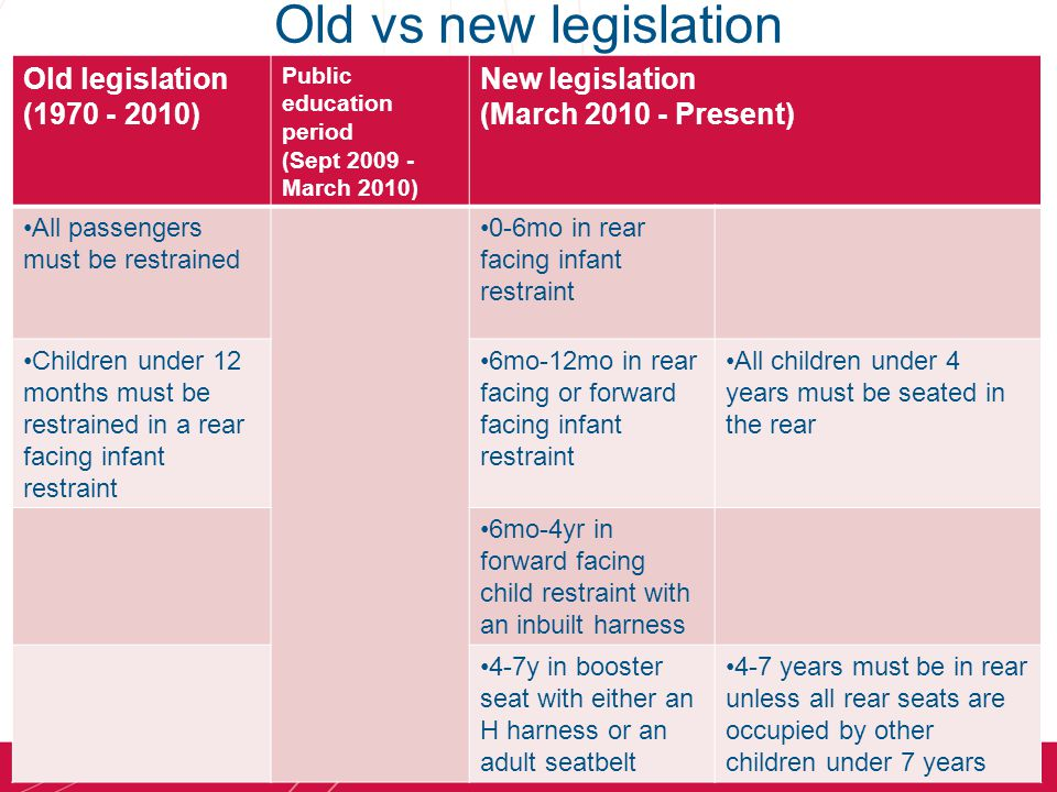 The current program of research Purpose: Evaluate effectiveness of new legislation –Are children more likely to sit in the rear seat now than previously.