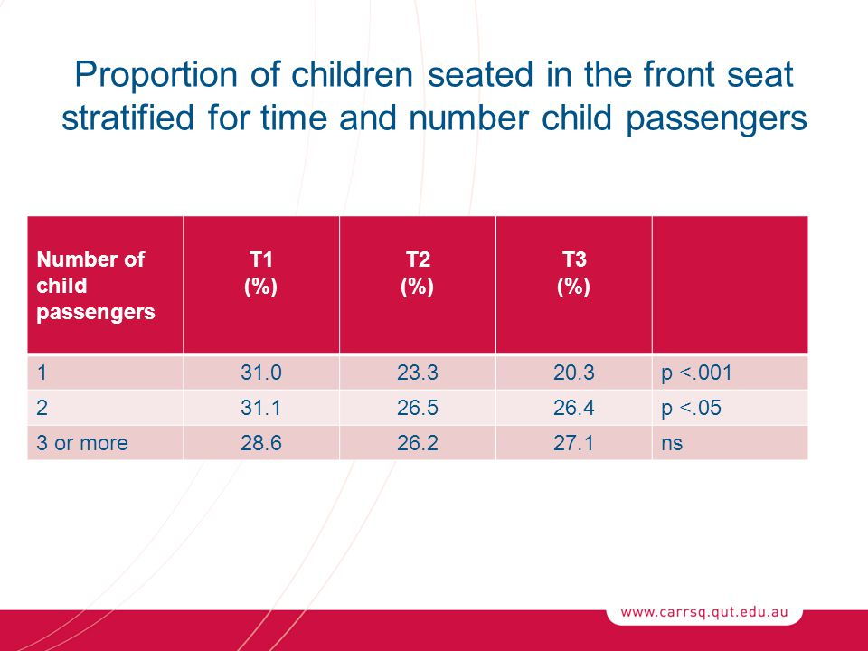 Proportion of children seated in the front seat stratified for time and number child passengers Number of child passengers T1 (%) T2 (%) T3 (%) 131.023.320.3p <.001 231.126.526.4p <.05 3 or more28.626.227.1ns