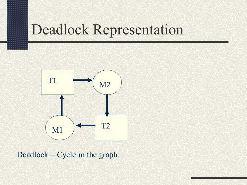 Deadlock Representation T1 M2 M1 T2 Deadlock = Cycle in the graph.
