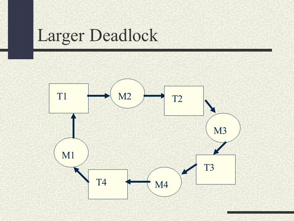 Larger Deadlock T1M2 M1 T4 M3 M4 T2 T3