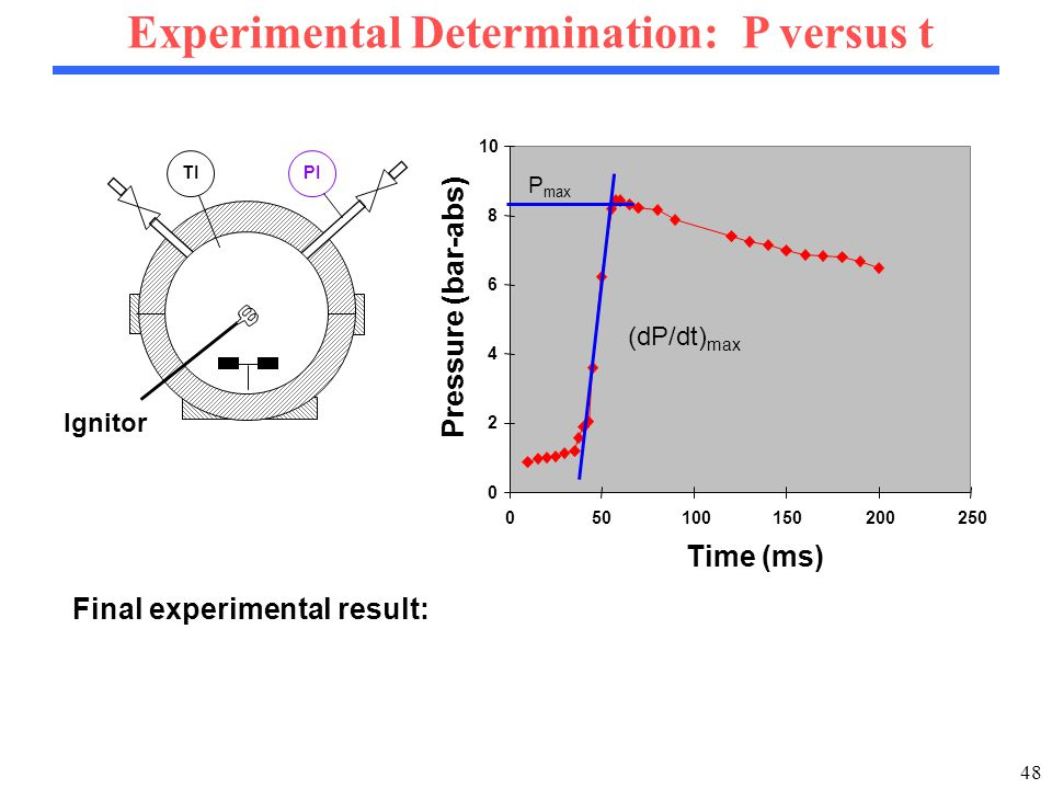 48 Experimental Determination: P versus t 0 2 4 6 8 10 050100150200250 Time (ms) Pressure (bar-abs) P max (dP/dt) max PI TI Ignitor Final experimental result: