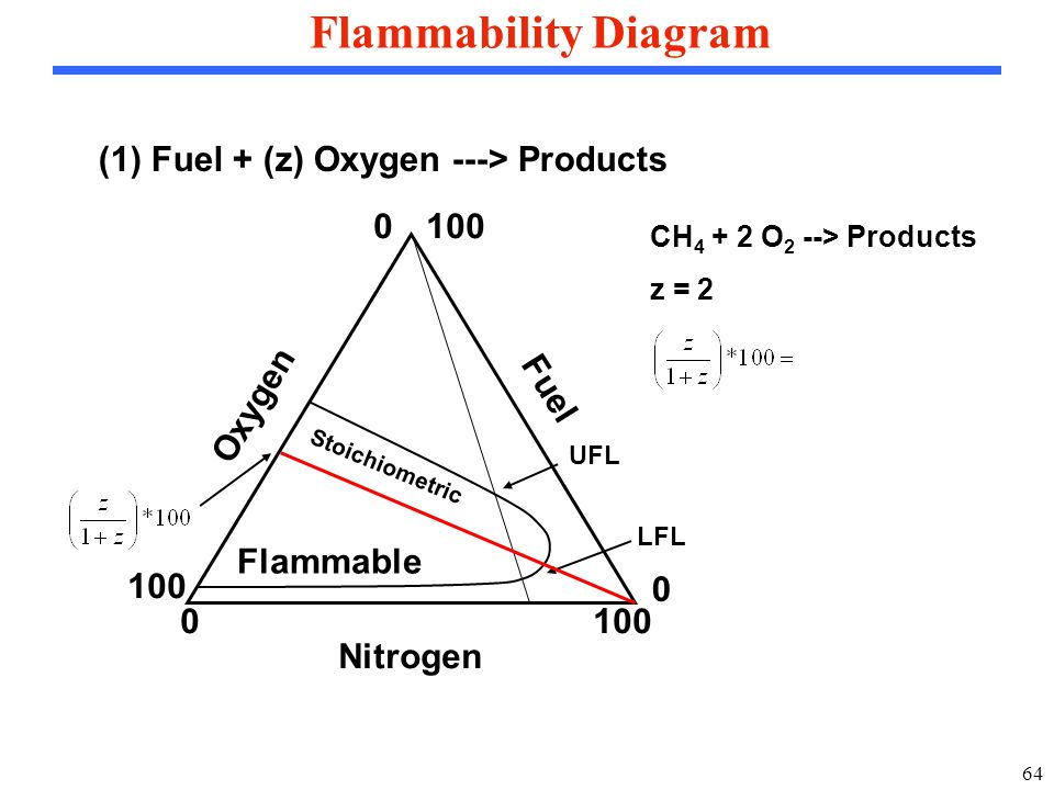 64 Flammability Diagram (1) Fuel + (z) Oxygen ---> Products Fuel Oxygen Nitrogen 0 1000 0 Flammable UFL LFL Stoichiometric CH 4 + 2 O 2 --> Products z = 2