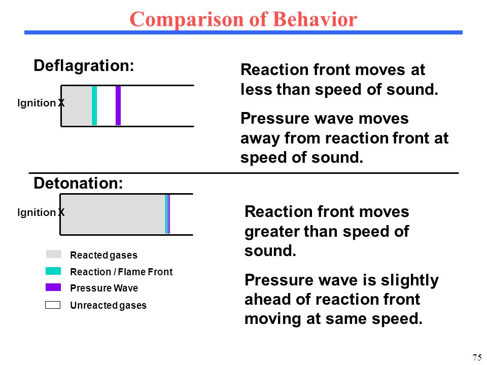 75 Comparison of Behavior Reacted gases Unreacted gases Deflagration: Detonation: Pressure Wave Reaction / Flame Front Ignition Reaction front moves at less than speed of sound.