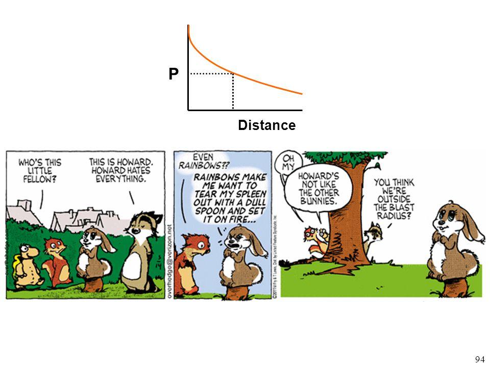 94 P Distance