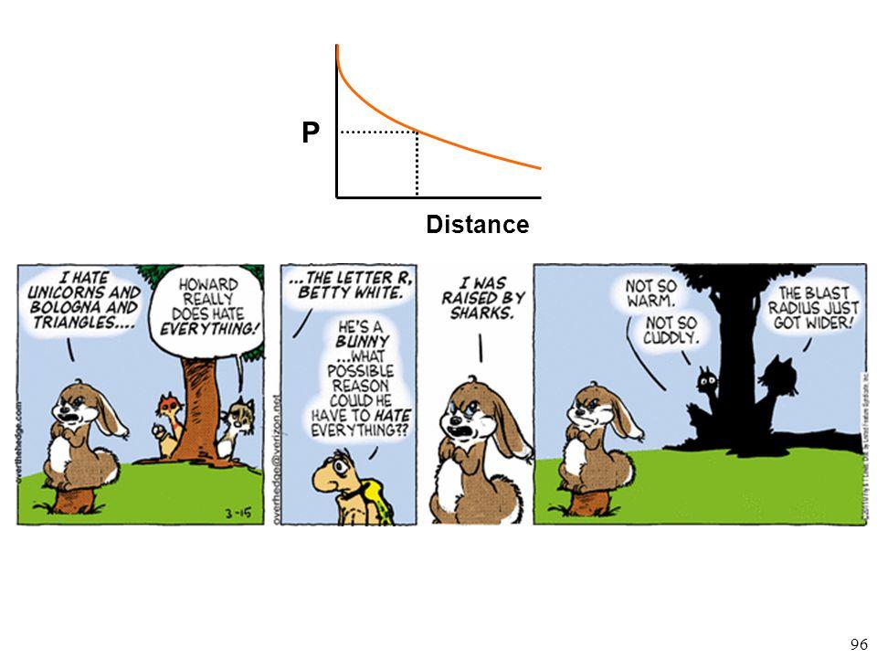 96 P Distance