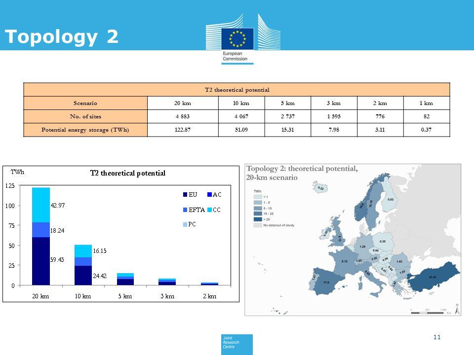 11 Topology 1 Topology 2 T2 theoretical potential Scenario20 km10 km5 km3 km2 km1 km No.