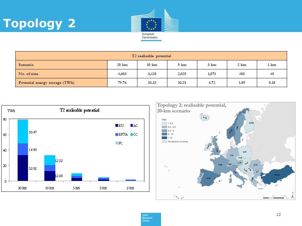 12 Topology 1 Topology 2 T2 realisable potential Scenario20 km10 km5 km3 km2 km1 km No.