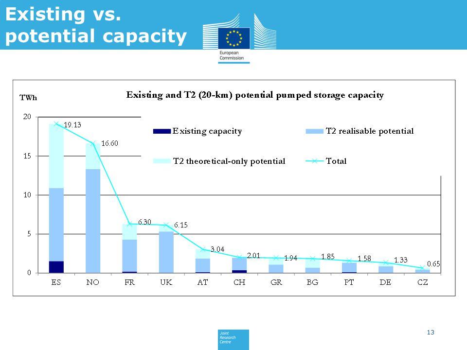 13 Existing vs. potential capacity