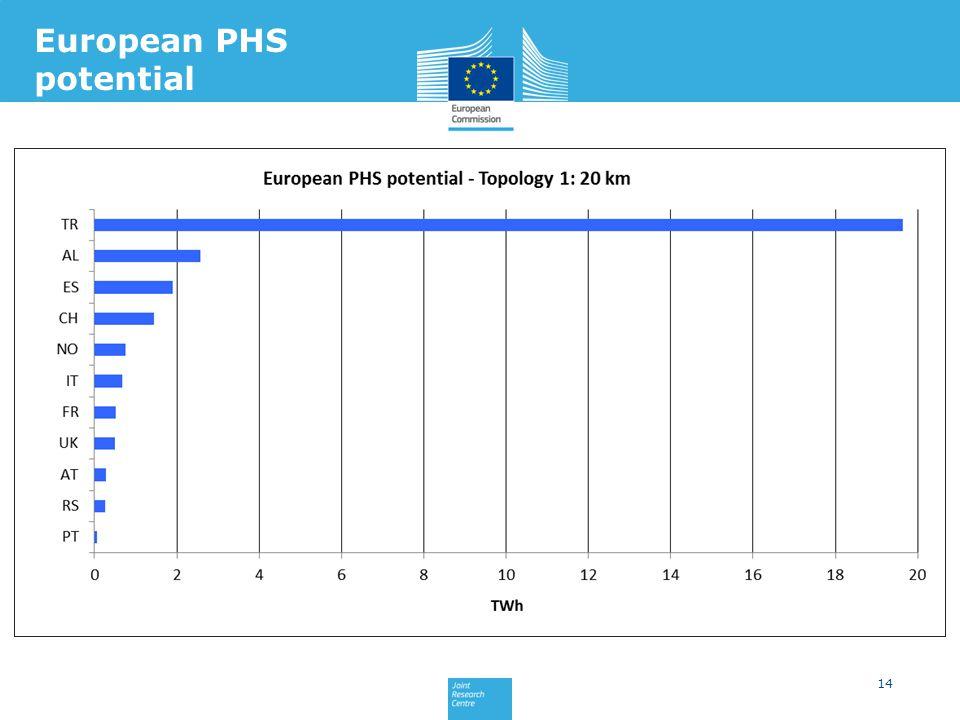 14 European PHS potential