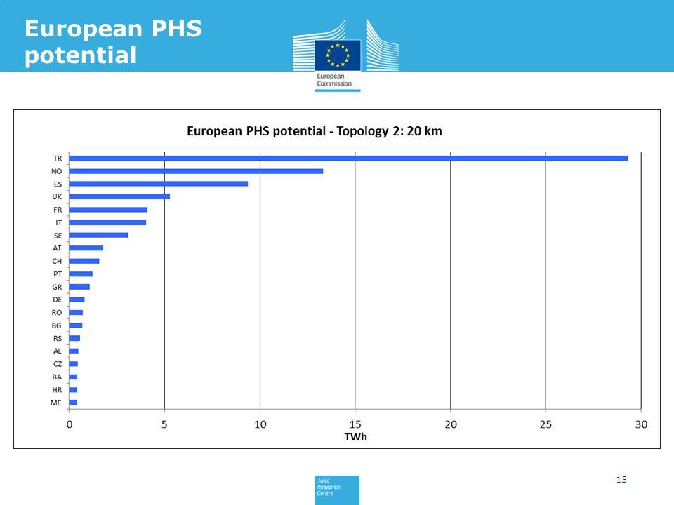 15 European PHS potential