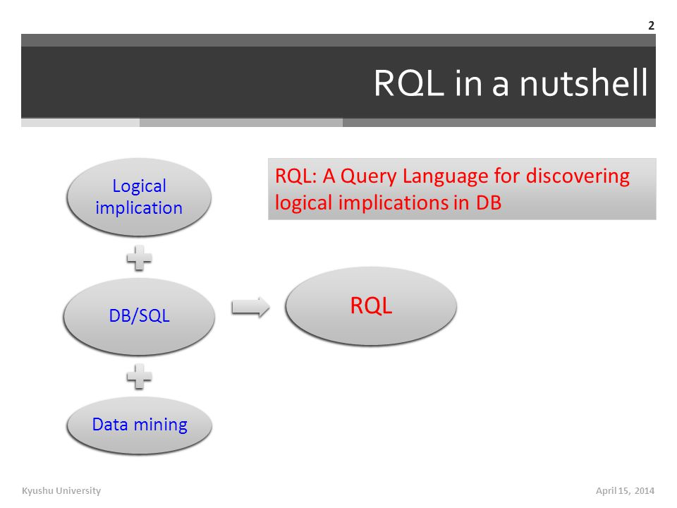 RQL in a nutshell Logical implication DB/SQL Data mining RQL April 15, 2014Kyushu University 2 RQL: A Query Language for discovering logical implications in DB