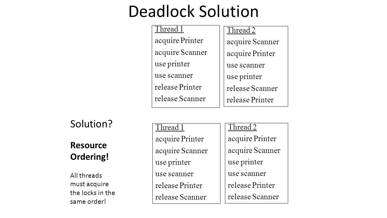Deadlock Solution Thread 1 acquire Printer acquire Scanner use printer use scanner release Printer release Scanner Thread 2 acquire Scanner acquire Printer use scanner use printer release Scanner release Printer Thread 1 acquire Printer acquire Scanner use printer use scanner release Printer release Scanner Thread 2 acquire Printer acquire Scanner use printer use scanner release Printer release Scanner Solution.