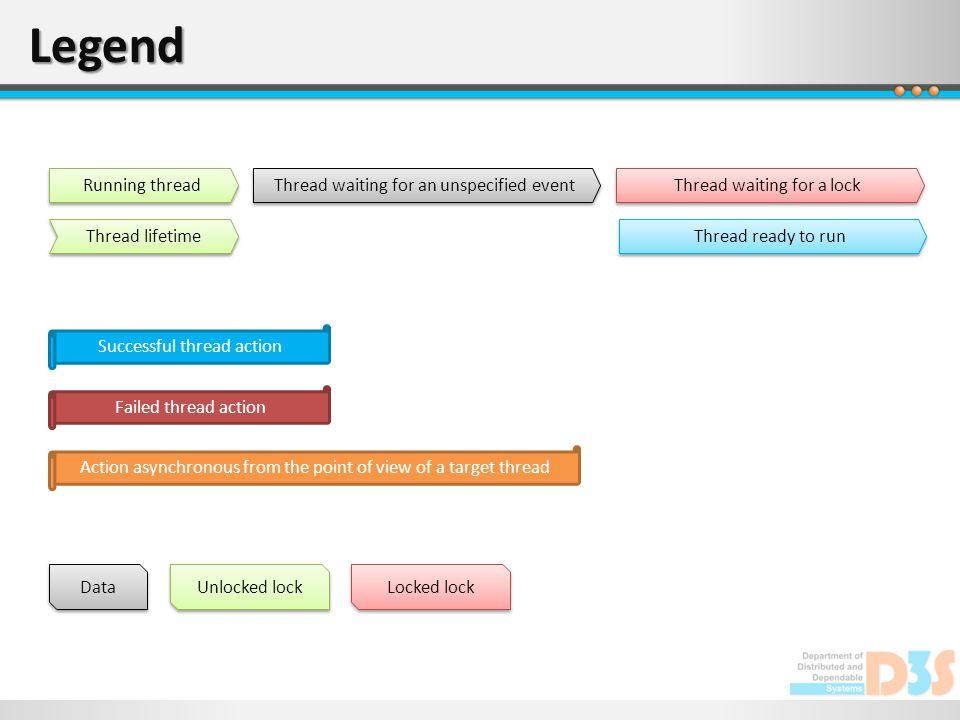 Legend Data Thread lifetime Running thread Thread waiting for an unspecified event Thread waiting for a lock Thread ready to run Successful thread act