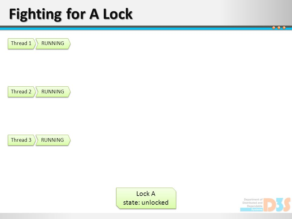 Fighting for A Lock Lock A state: unlocked Lock A state: unlocked RUNNING Thread 1 RUNNING Thread 2 RUNNING Thread 3